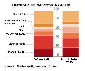 Distribución de Votos en el FMI
