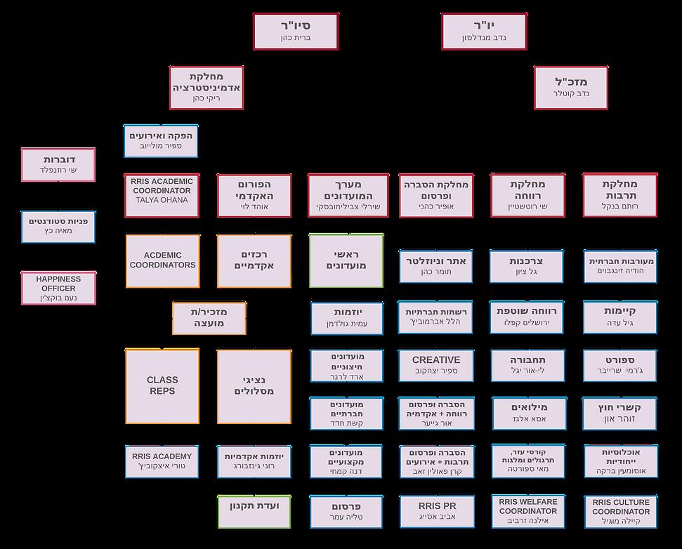 מבנה אגודה 2018-2019.png
