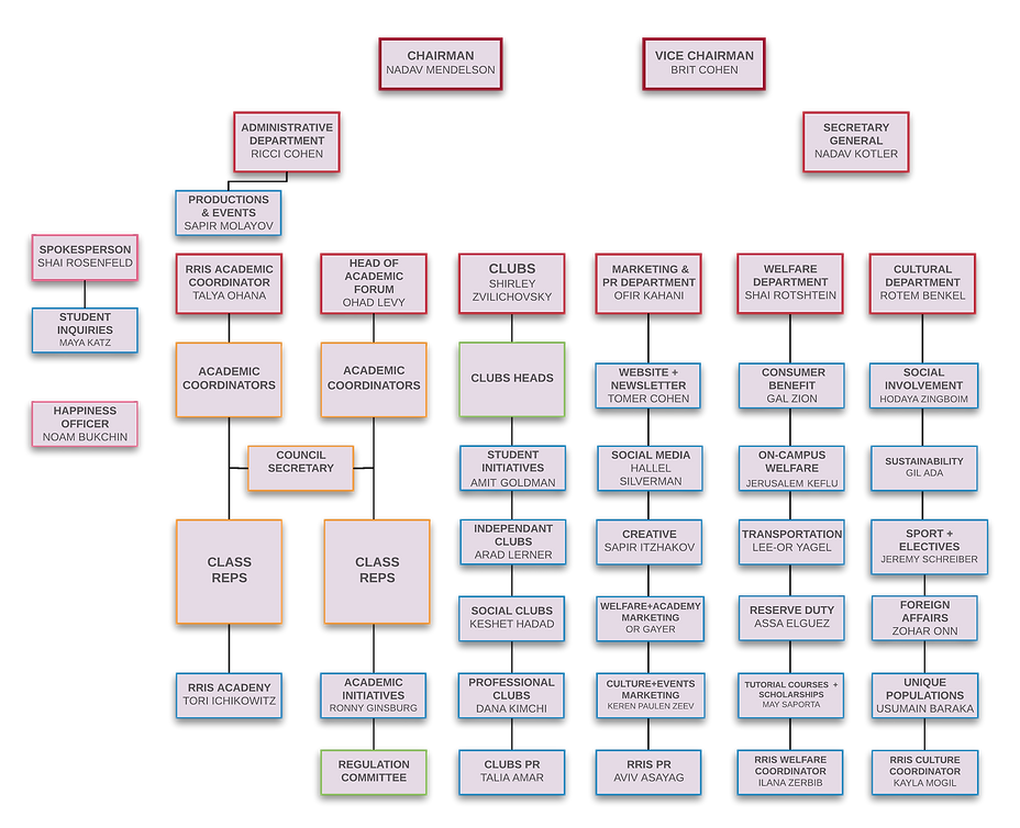 מבנה ארגוני אגודה 2018-2019 - אנגלית.png