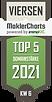 top-5-makler-in-viersen-3-135.png