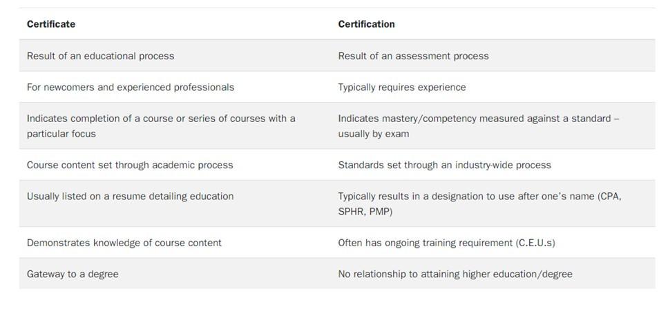 MDS Certificate vs Certification https:// www.scps.virginia.edu/certificate-vs-certification/