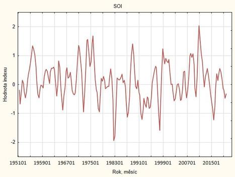 Obr. 17 Index Jižní oscilace