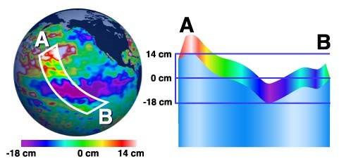 Obr. 16 Systém měření teploty