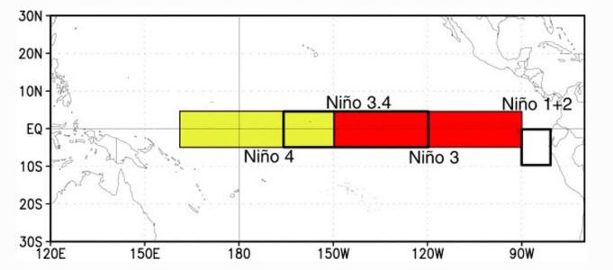El Nino regiony