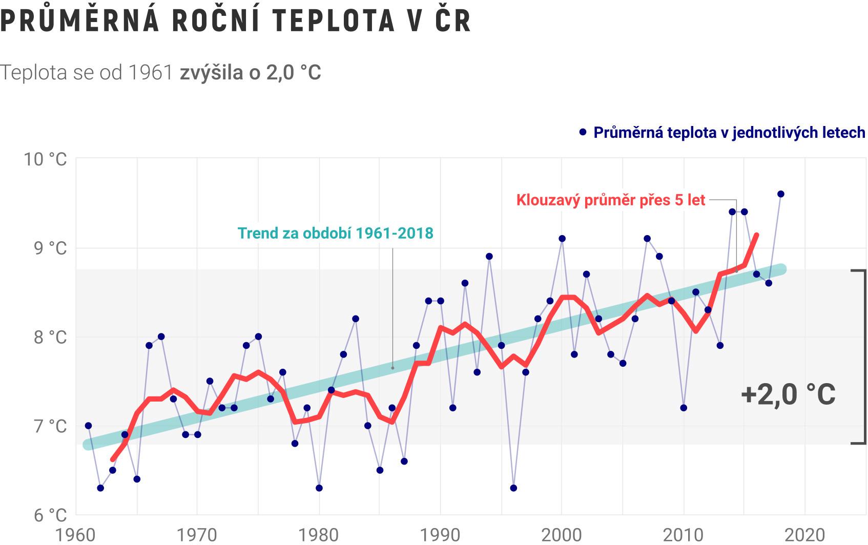 Graf průměrné roční teploty v ČR