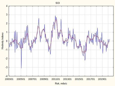 Obr. 18 Index Jižní oscilace