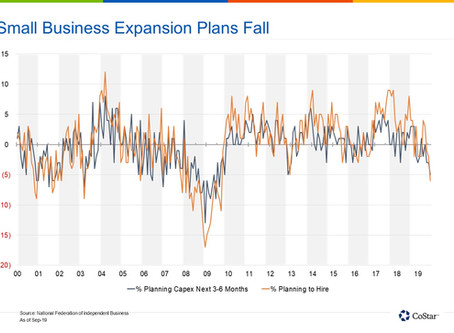 Small Business Owners, Still Among the Most Confident, Report Slip In Optimism