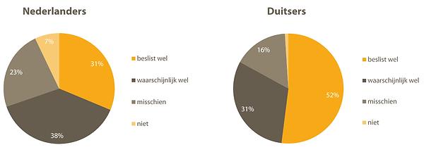 Herhaalbezoekintentie Texel.png