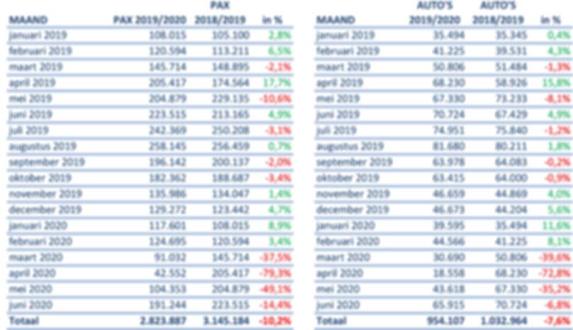TESO vervoerscijfers tm juni 2020