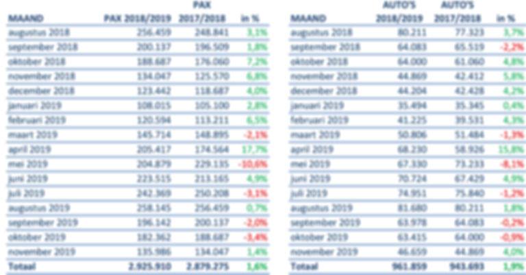 TESO vervoerscijfers tm nov 2019.jpg