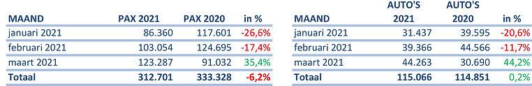 TESO vervoerscijfers 2021 tm maart.jpg