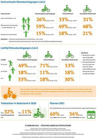 Factsheet-kerncijfers-fietsvakanties-202