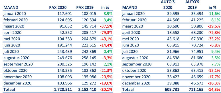 TESO vervoerscijfers 2020.jpg