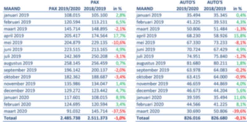 TESO vervoerscijfers tm maart 2020.jpg