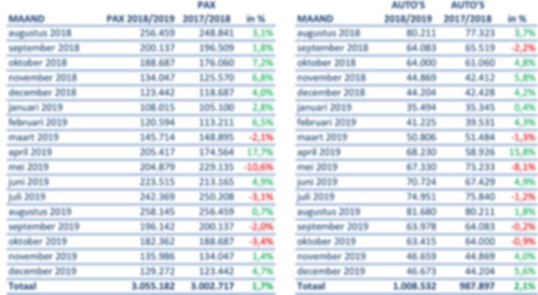 TESO vervoerscijfers tm dec 2019.jpg