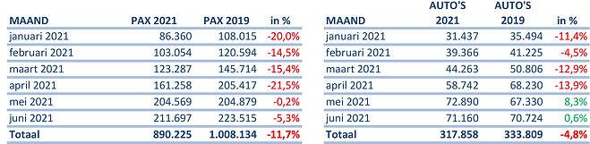TESO vervoerscijfers 2021 tm juni - vergelijk 2019.jpg
