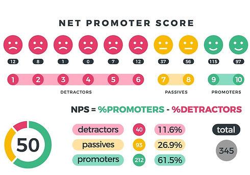 Net-Promoter-Creatie