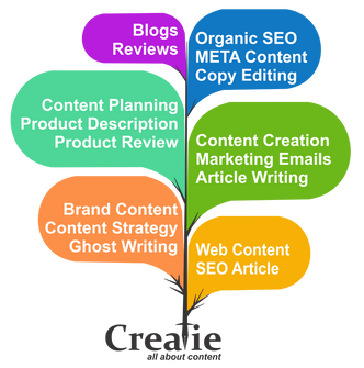 Content Services by Creatie