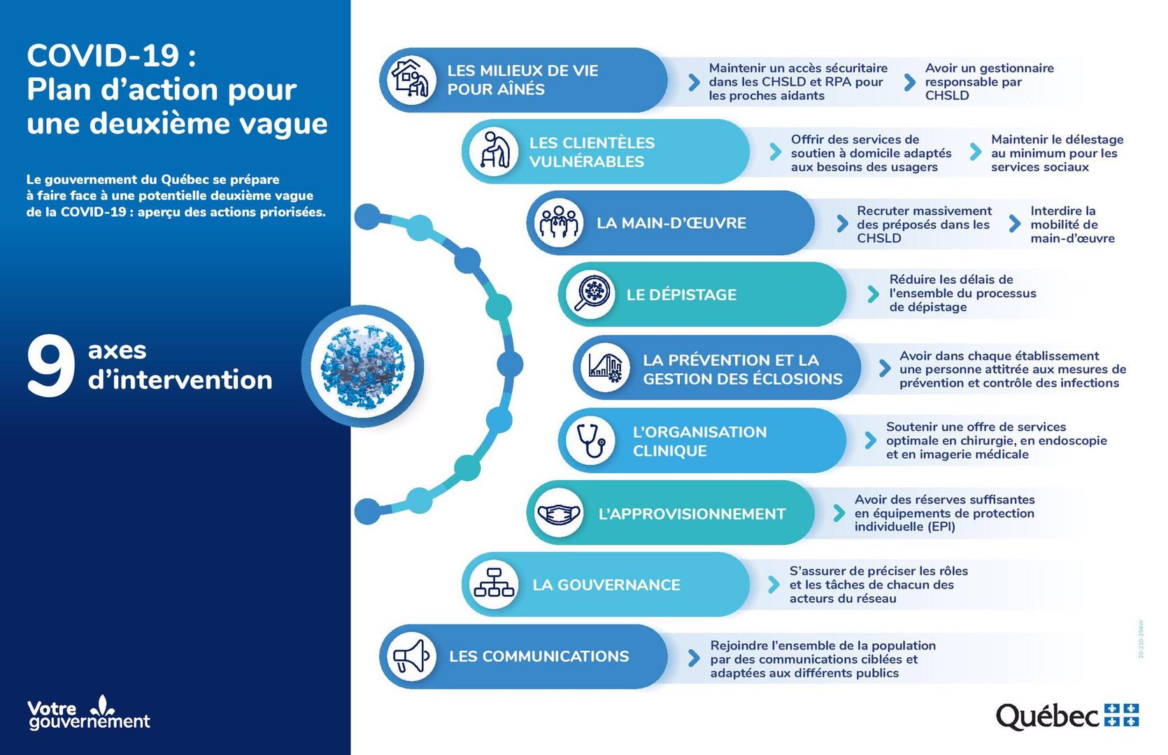 Plan_d'action_pour_une_deuxième_vague.j