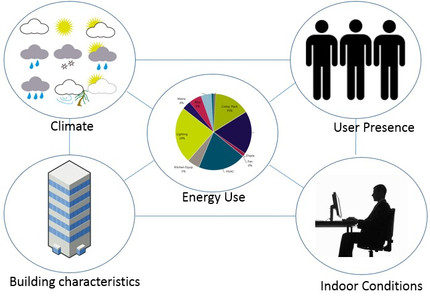 Impact of Occupants in Building Performance: Extracting Information from Building Data