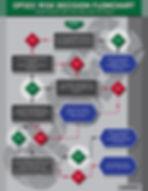 opsec risk decision flowchart-01.jpg
