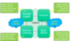 Expert Systems Software Quadrants