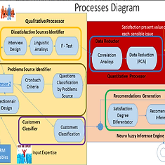 Expert System Process Diagram