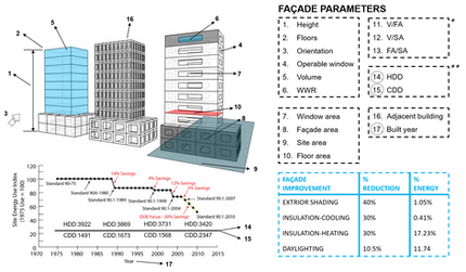 Energy Use Intensity Estimation Method Based On Building Façade Features By Using Regression Model