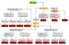Solvent Expert System