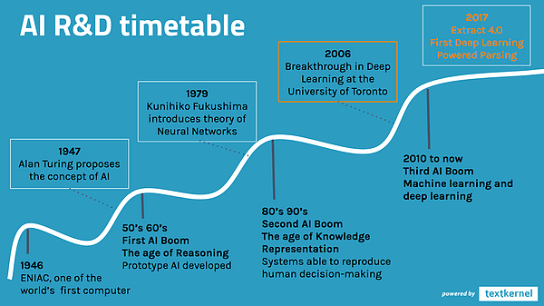 AI_R&D_timetable.png