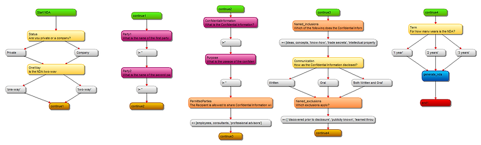 Business Rules Decision Tree