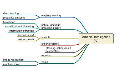 RoadMap of Artificial Intelligence, AI