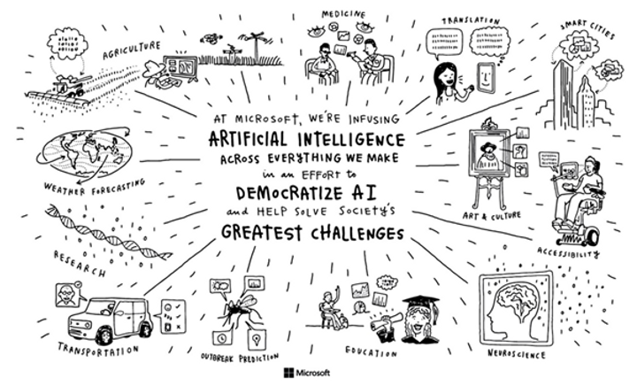 Microsoft View of Artificial Intelligence.png