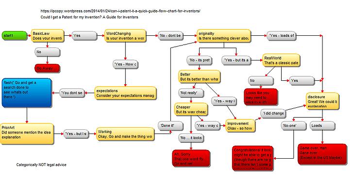 Expert LawBot ChatBot Flow Chart