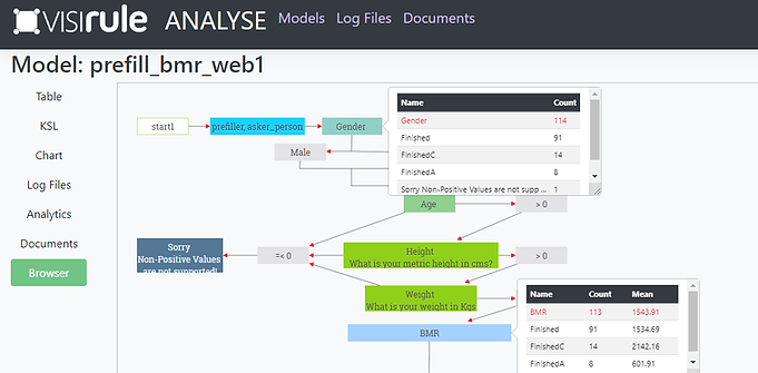 VisiRule Map with Analytic