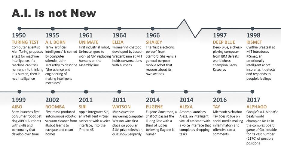 History of AI Timeline