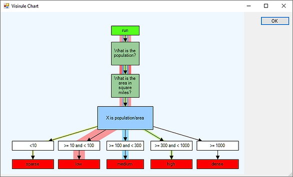 Visualizing Business Rules Engine Analytics