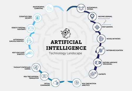 Artificial Intelligence Landscape