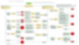 VisiRule EPA legal expert systems demo chart