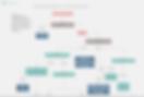 FlowChart Decision Tree Software Explanation