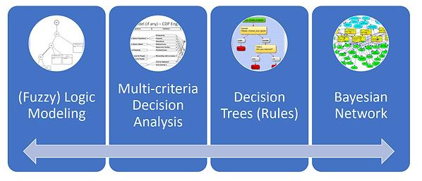 EMDS Overview