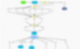 VisiRule expert system chart for TNM