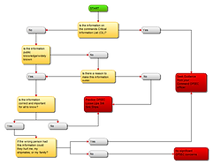 Opsec Expert System Risk Chart