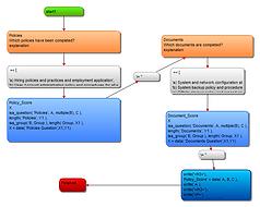 security audit expert system
