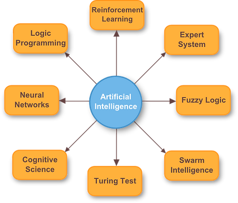 Aspects of Artificial Intelligence, AI