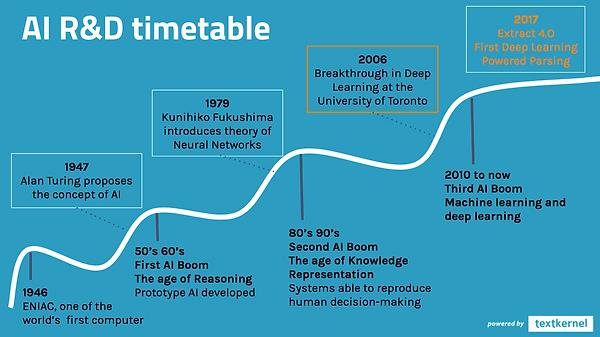 AI R&D Timetable