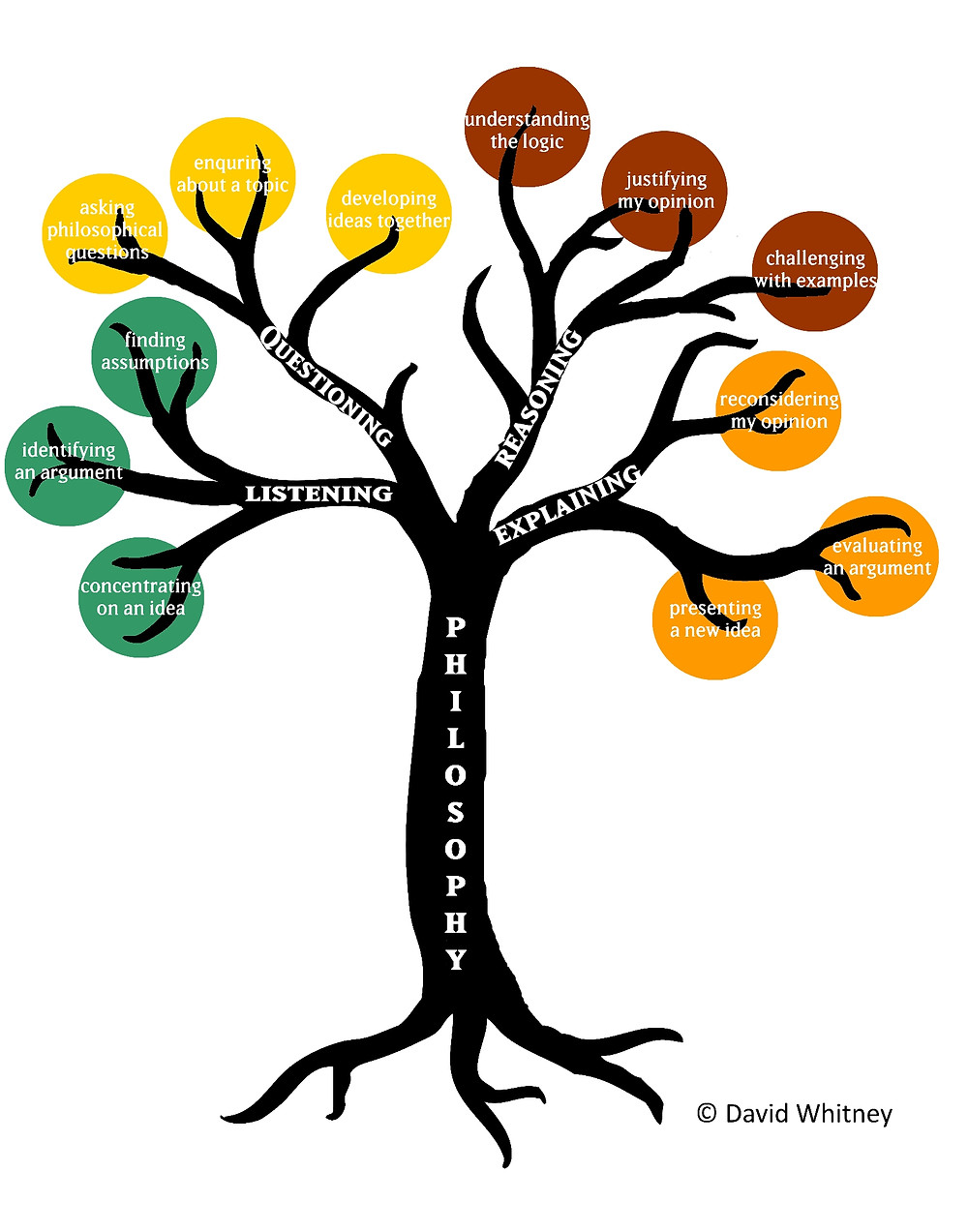 The Philosophy Tree skills framework