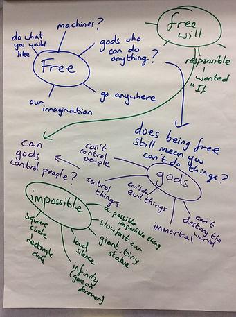 Class mind map