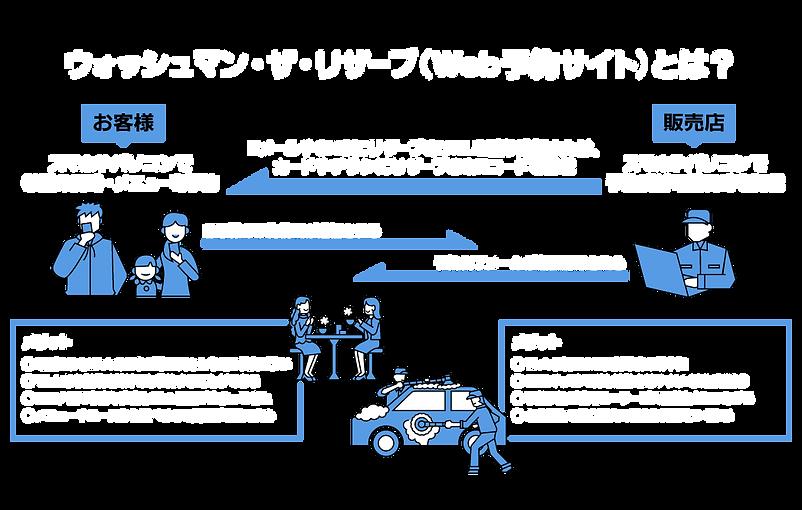 ウォッシュマンリザーブ解説.png