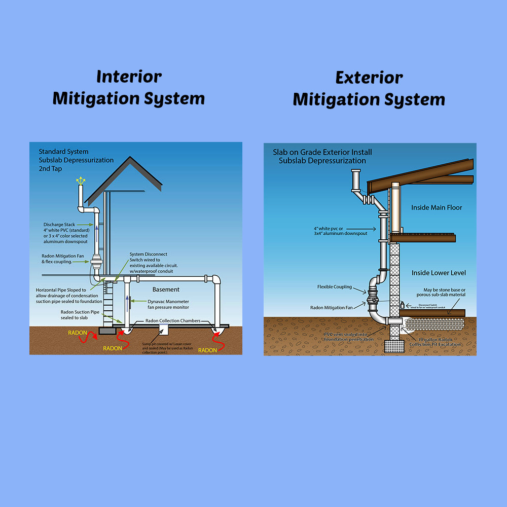 Radon Mitigation System Graphic